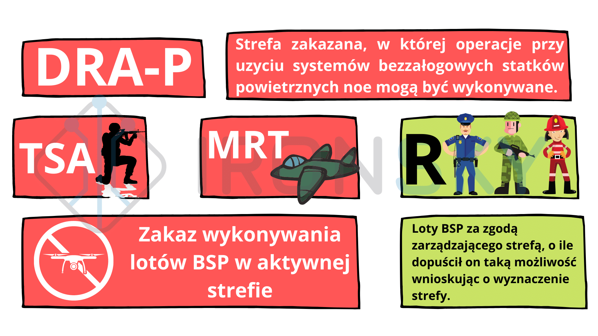 dra-p strefa zakazana - infografika autorstwa ironsky.pl uznanego podmiotu przez ULC do szkoleń i egzaminowania pilotów dronów w Polsce
