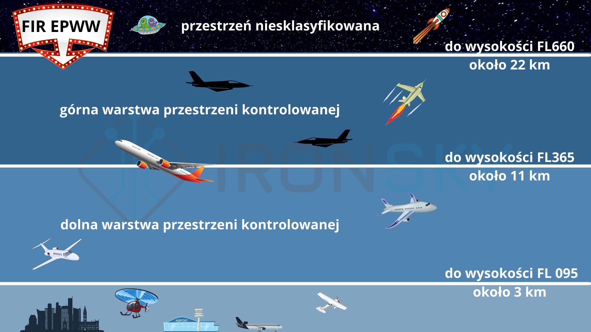 ironsky pionowy podział przestrzeni powietrznej kontrolowanej