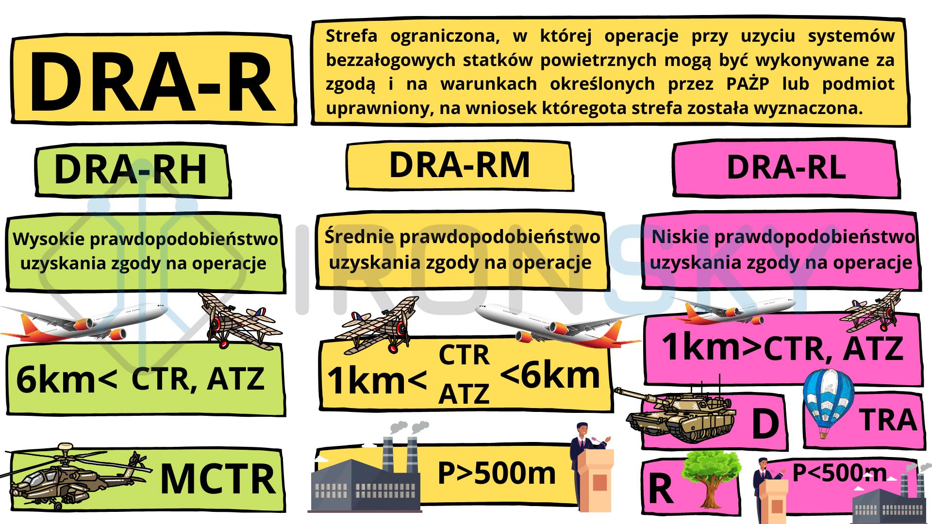 dra-r strefa ograniczona - infografika autorstwa ironsky.pl uznanego podmiotu przez ULC do szkoleń i egzaminowania pilotów dronów w Polsce