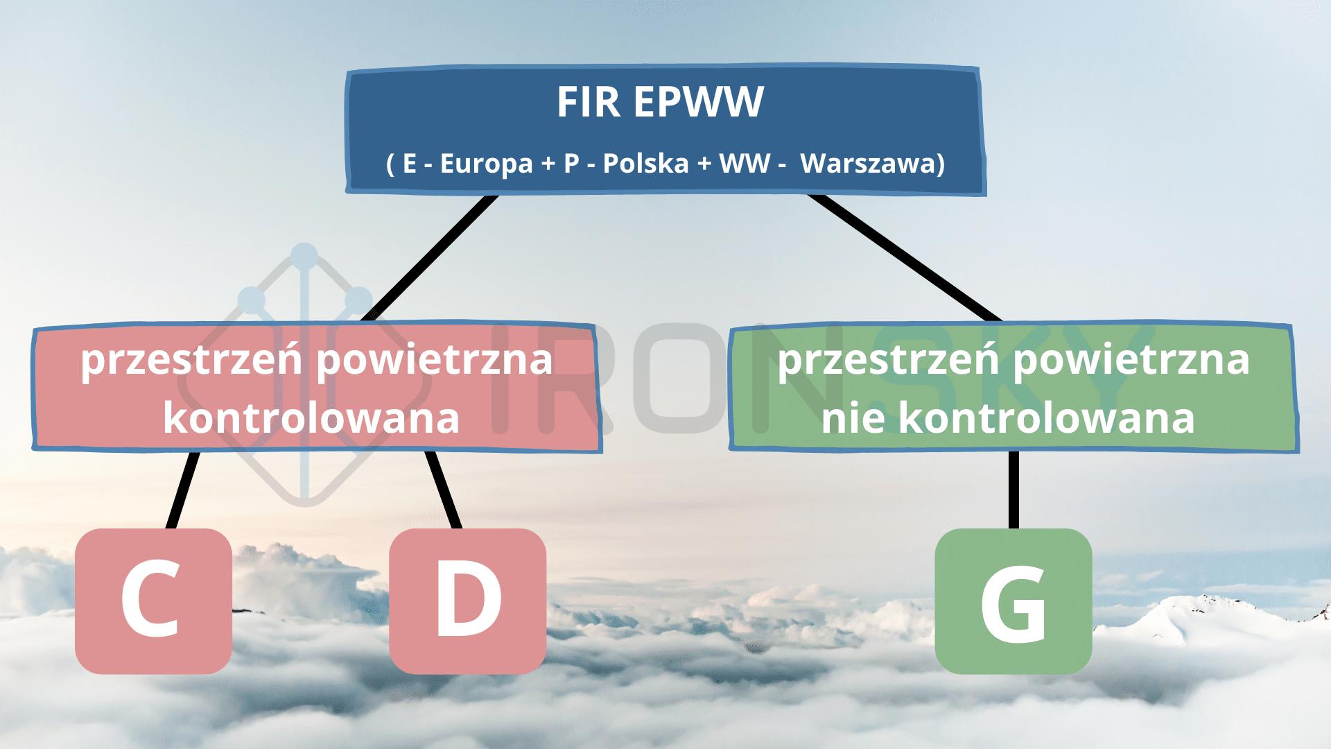 FIR EPWW polska przestrzeń powietrzna ironsky.pl
