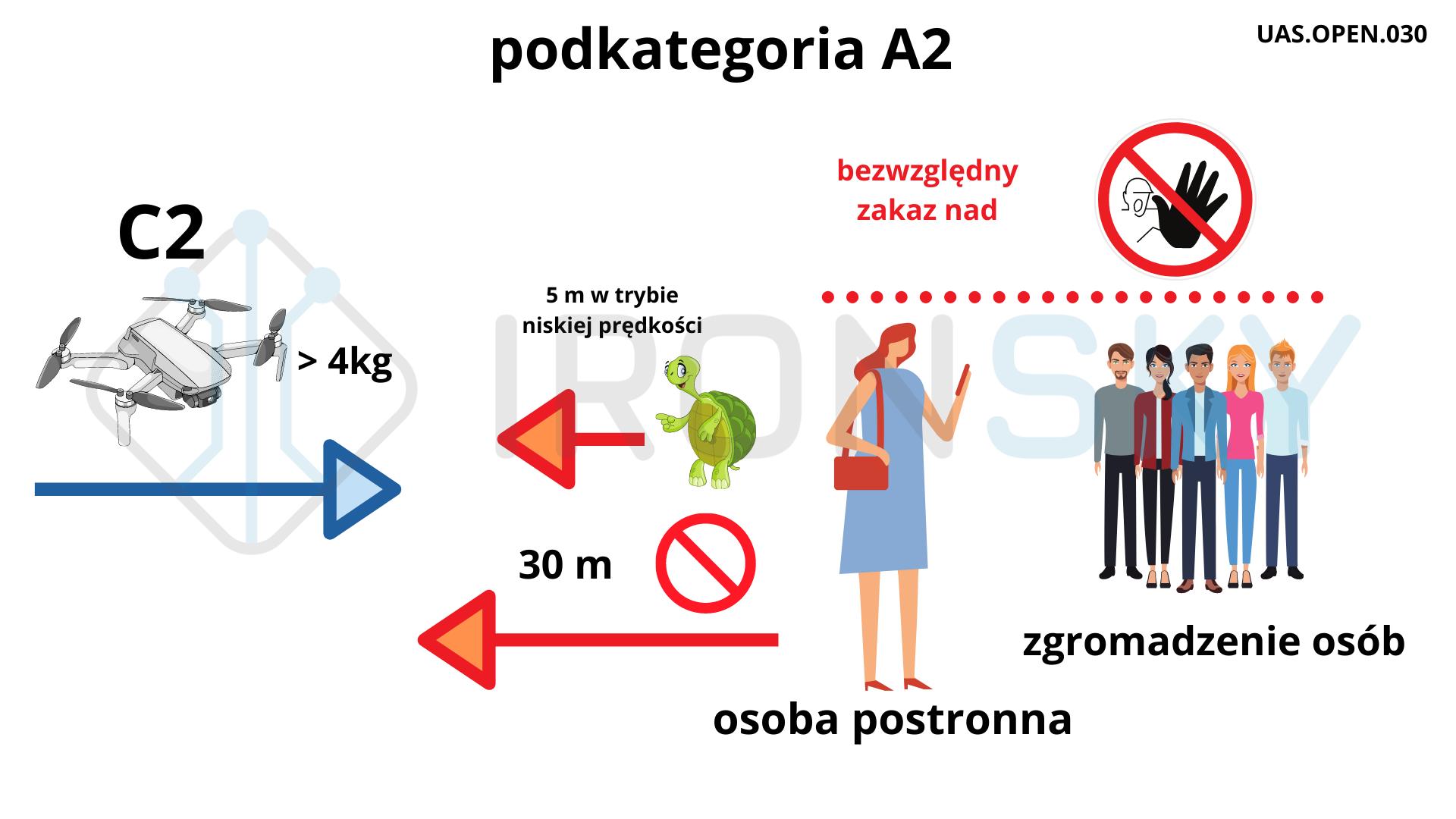 podkategoria-a2-zasady-lotów-dronami-dji-ironsky-sklep-szkolenia-na-drony