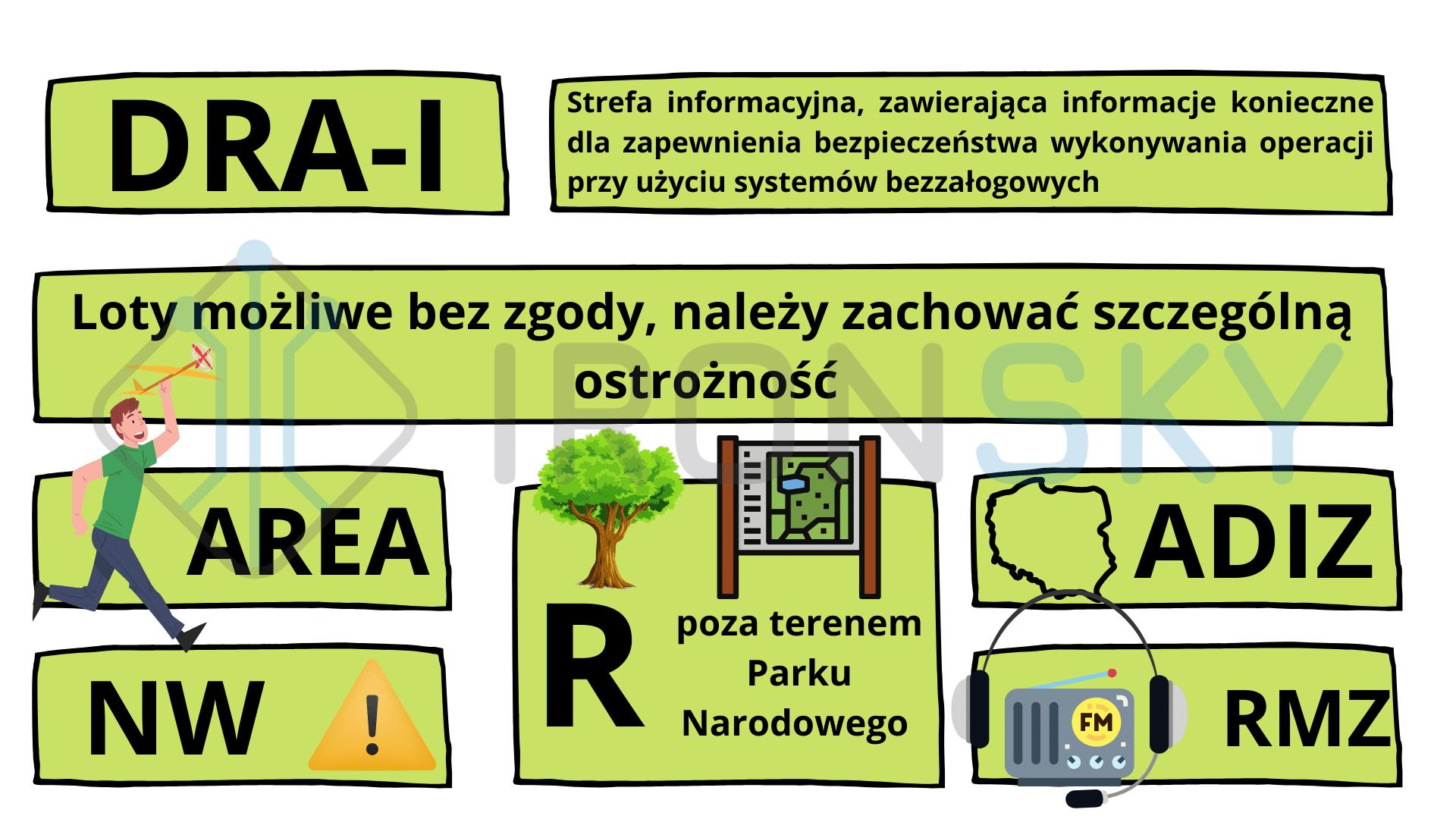 dra-i strefa informacyjna - infografika autorstwa ironsky.pl uznanego podmiotu przez ULC do szkoleń i egzaminowania pilotów dronów w Polsce