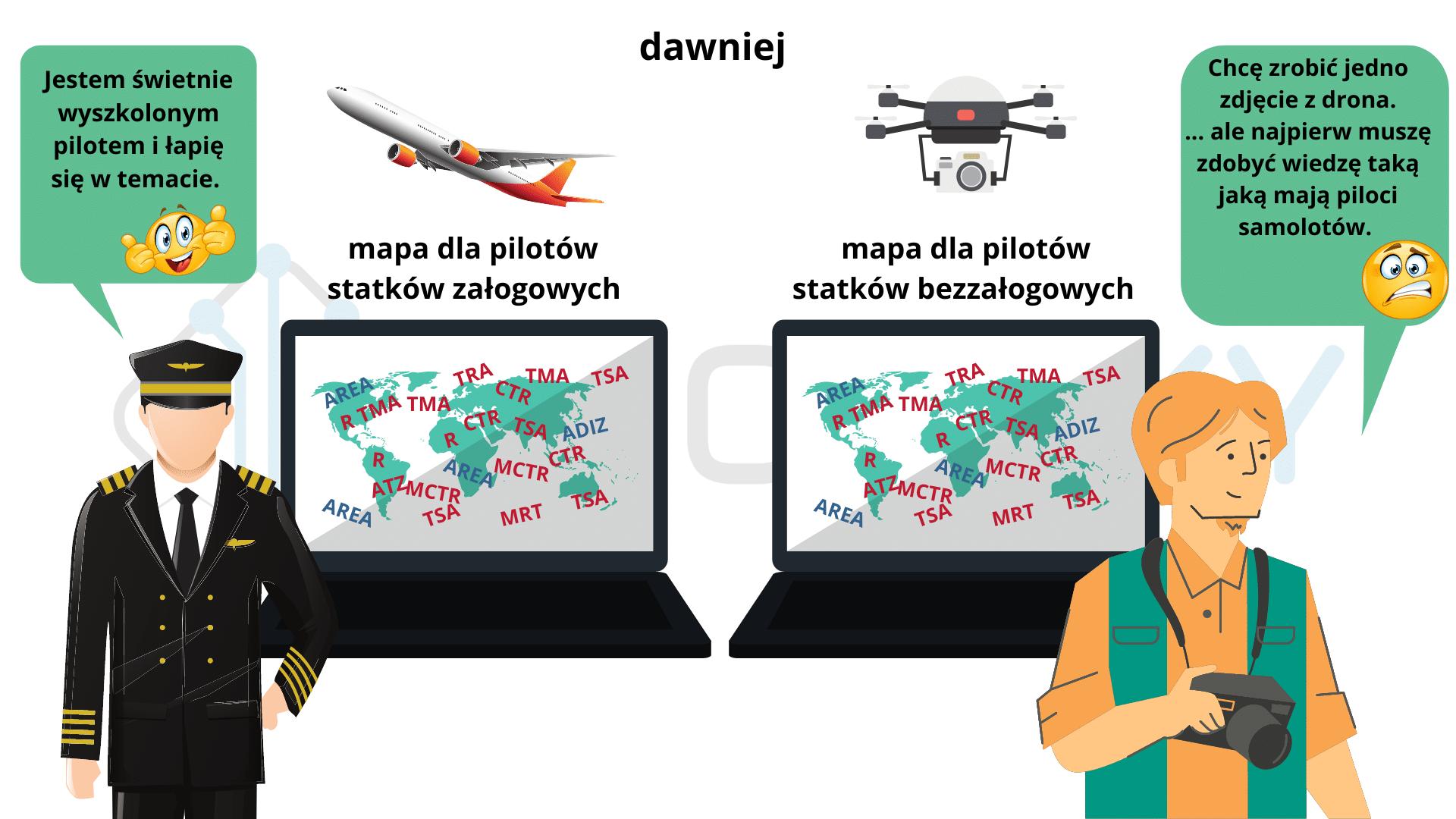 zasady wykonywania lotów dronami rekreacyjnymi i nie tylko ironsky.pl