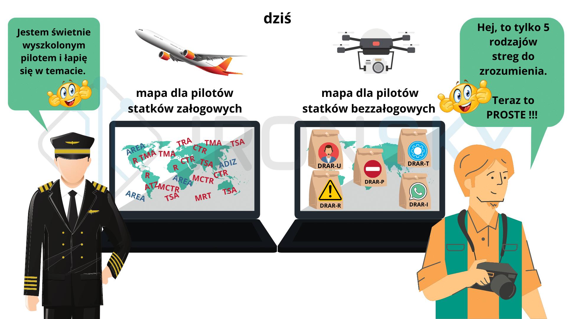 zasady wykonywania lotów dronami rekreacyjnymi i nie tylko ironsky.pl ironsky drony szkolenia online