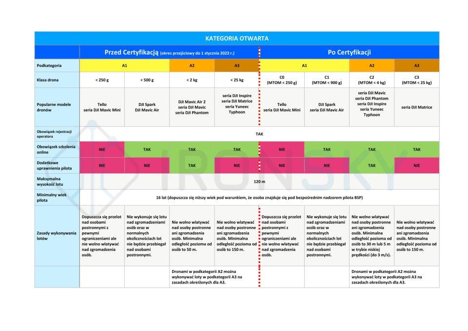 tabela-ironsky-drony-kategoria-otwarta-przed-certyfikacja-i-po-certyfikacji-2023-rok-otkonwersja-uprawnien-na-drona-